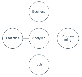 skill-sets-for-analytics-by-coffeewithshiva-com