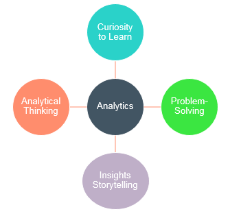 skill-sets-for-analytics-in-general-by-coffeewithshiva-com