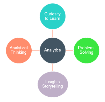 Skill Sets Required For Analytics