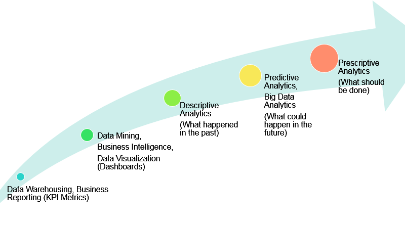 Evolution of Analytics
