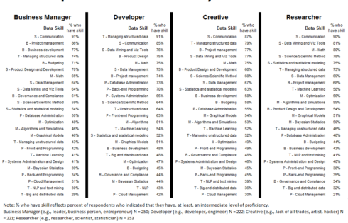 Top Data Science Skills by Job Role from Business Broadway
